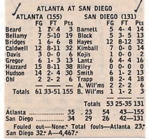 Il tabellino della sfida tra Hawks e Rockets del 1970 (basketball-reference)