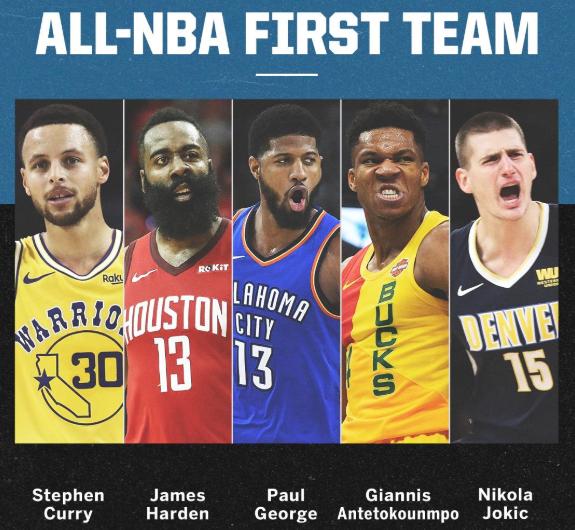 Annunciato l'All-NBA First Team. Presenti Harden, Giannis, Curry, George e Jokic