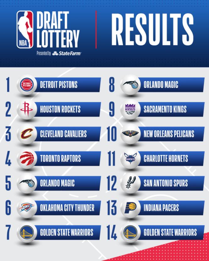 NBA, Draft Lottery 2021: ai Detroit Pistons la prima scelta assoluta